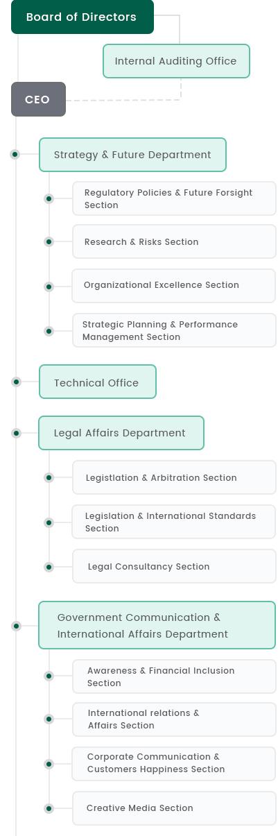 Organizational-chart 01