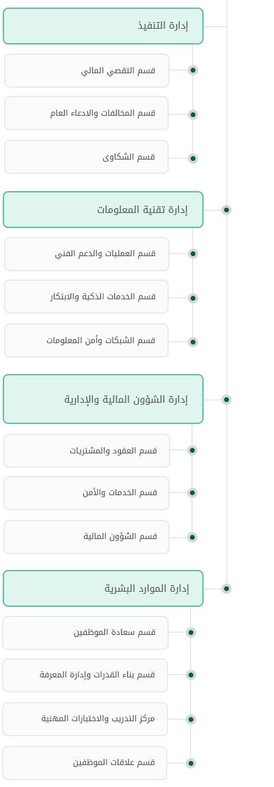 Organizational-chart 03